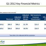 Q1 2012 Key Financial Metrics