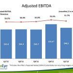 Adjusted EBITDA