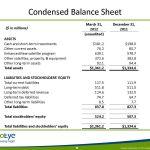 Condensed Balance Sheet