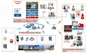 Overall architecture of Smart City Joint Solution