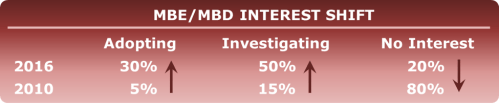 MBD MBE Interest and Adoption