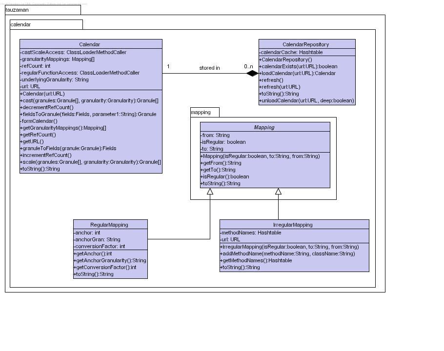 Class Diagram for Calendar in tauZaman - Calendar Class