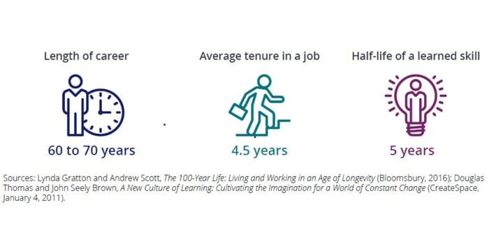 Careers and learning Real time, all the time Deloitte Blogs