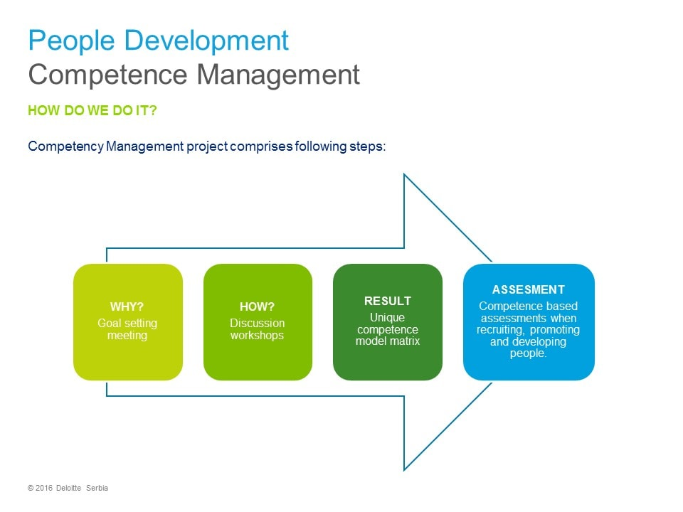 competence en management cv