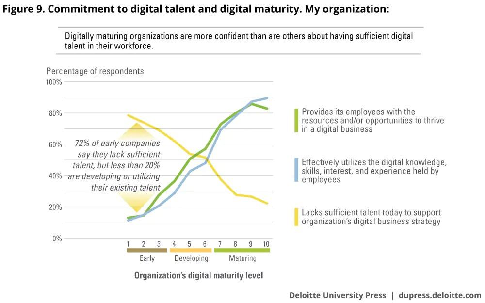 Achieving digital maturity through a digital mind-set Deloitte