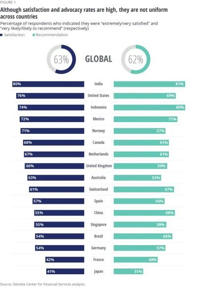 Accelerating digital transformation in banking | Deloitte Insights