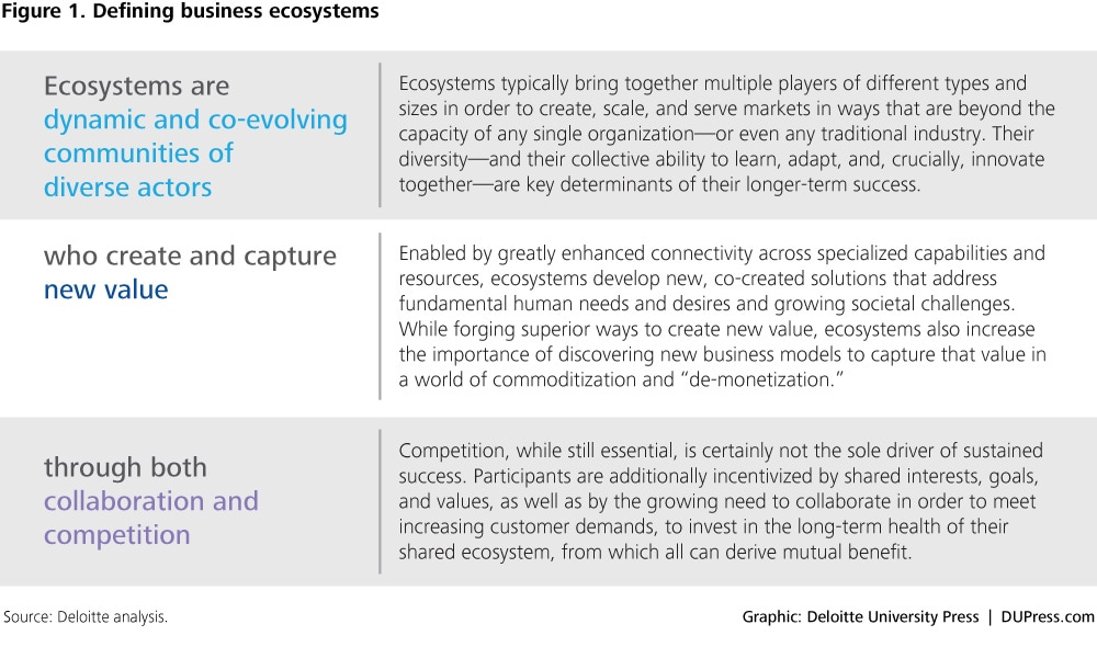 Introduction Business ecosystems come of age Deloitte Insights