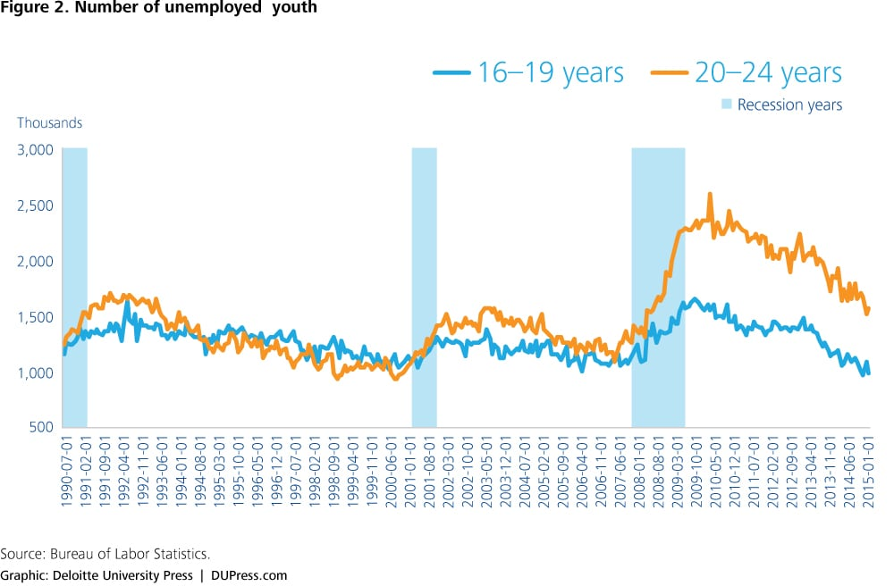 Effects of youth unemployment on an aging society Deloitte Insights
