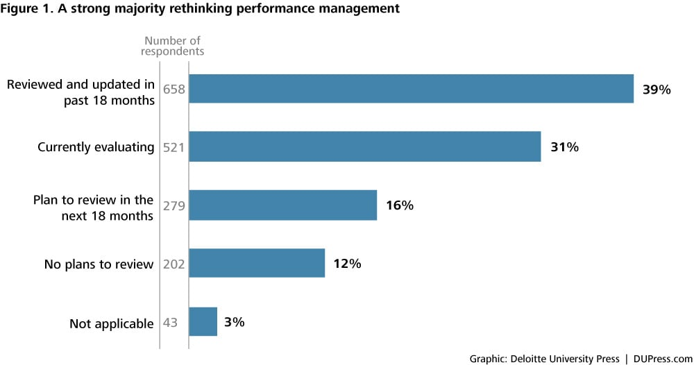 Performance management is broken Replace \u201crank and yank\u201d with