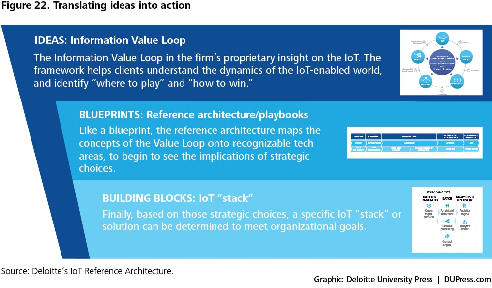 A primer on technologies building the Internet of Things Deloitte