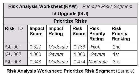 Risk Management - Standard Process/Definitions Priority - sample quantitative risk analysis