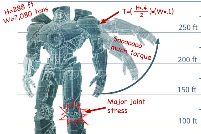 Pacific Rim\u0027 This Is How an Engineer Sees a Jaeger - Beyond the Box