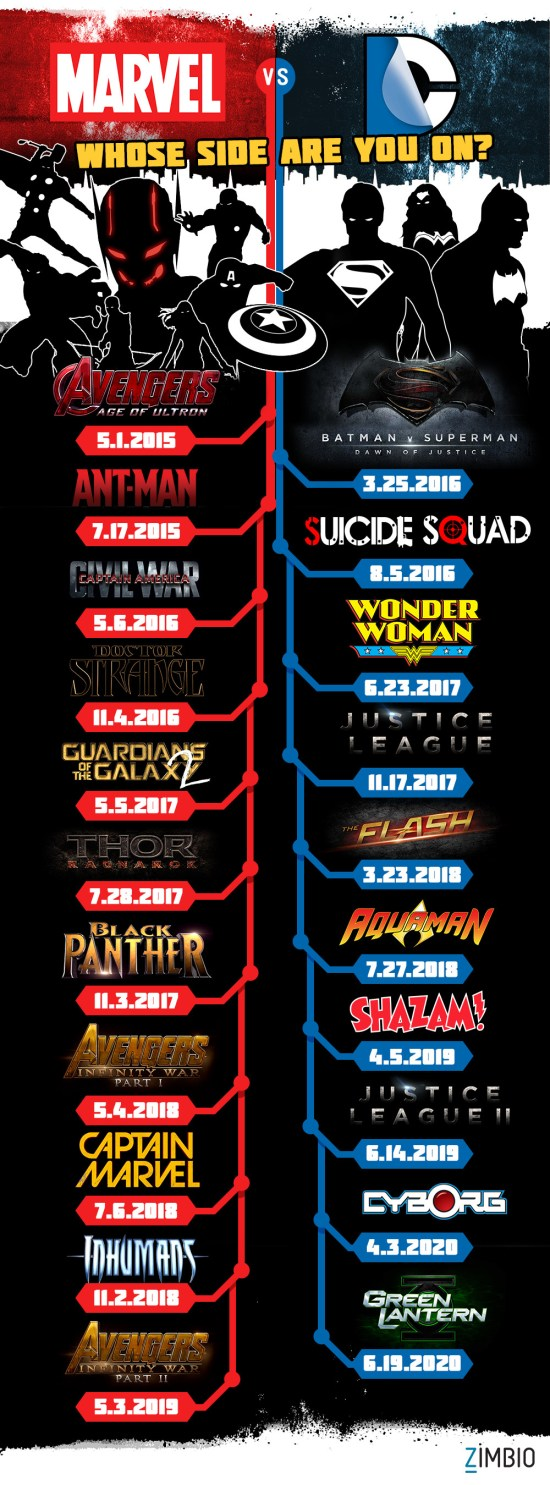 at the Upcoming Marvel and DC Movies - Beyond the Box Office - Zimbio