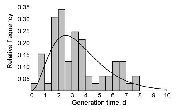 Figure 2 - Enhanced Hygiene Measures and Norovirus Transmission