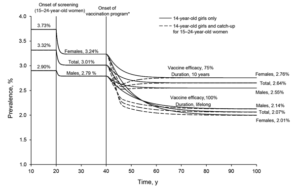 Figure 2 - Cost-effectiveness of Chlamydia Vaccination Programs for