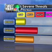 Severe WX Threat this week