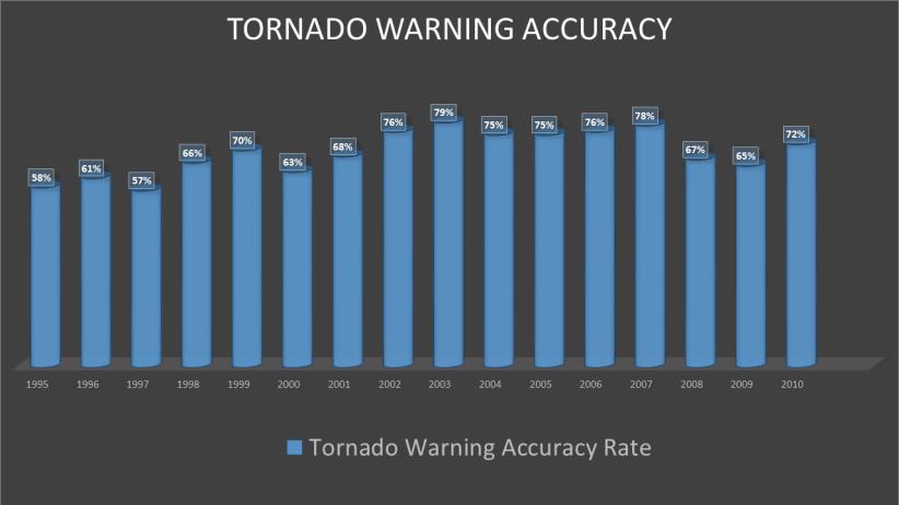 Warning accuracy