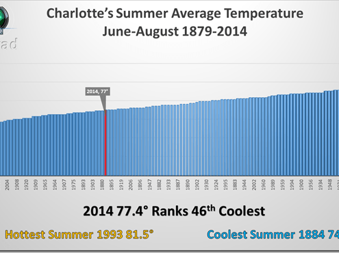 CLT_Summer-Temps_thumb.png