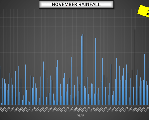 NOV RAINFALL