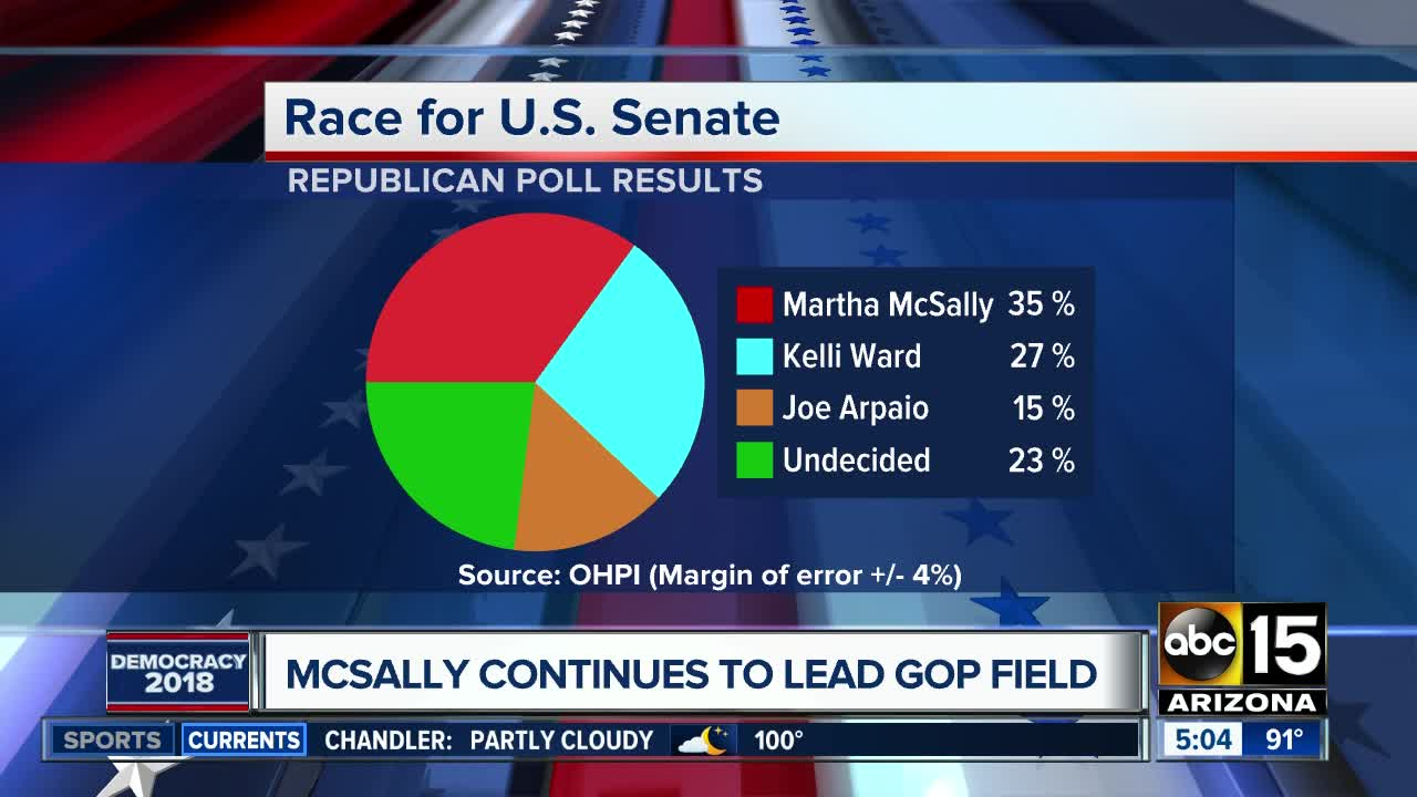 Election Poll Abc15 Poll Arizona Senate Race Tightening In Primary General
