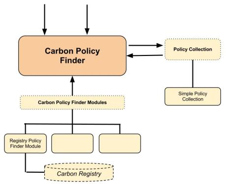 xacml-policy-finder