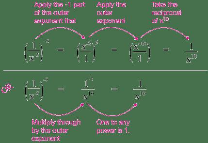 Rational Negative Exponents