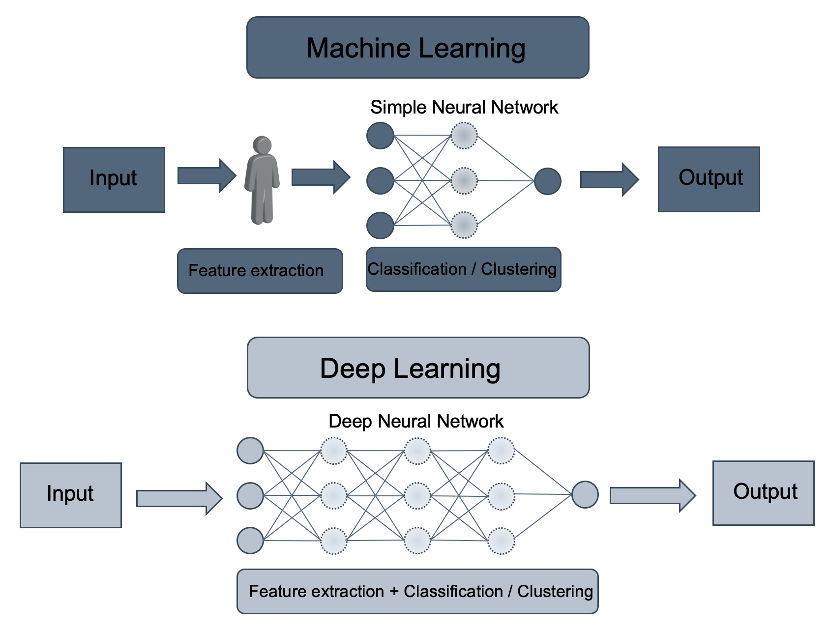 Dl Naar Ml Artificial Intelligence Machine Learning And Deep Learning