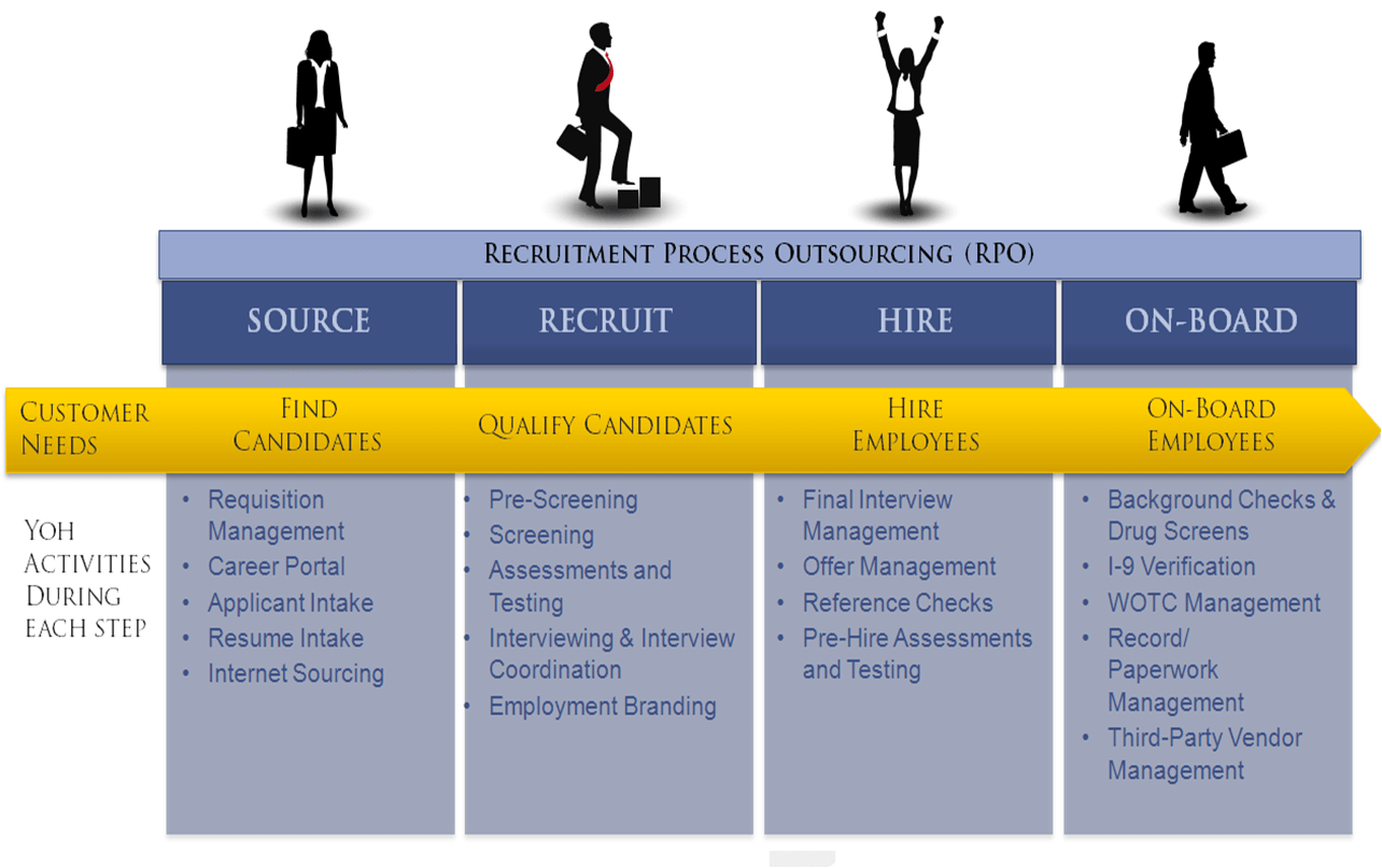 Hr Solutions Human Resource Services In Dubai Uae Dulsco Recruitment Process Outsourcing Xeam Ventures Manpower
