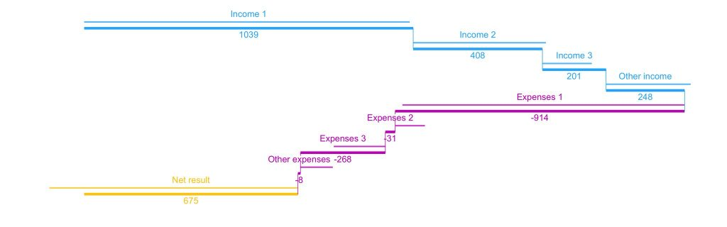 Double waterfall chart \u2013 Xenographics