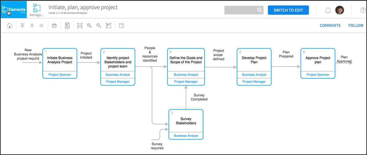 CRM Business Analysis - Xenogenix
