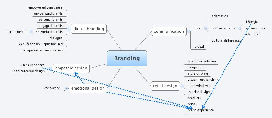 branding-mindmap I ♥ Branding! Pinterest - basic format for resume