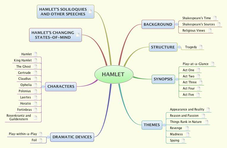 The theme of revenge in hamlet essays Loses-questionscf