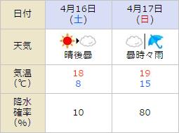 皐月賞,天気