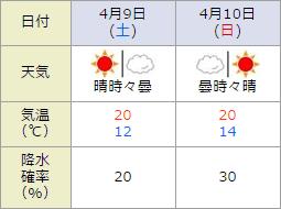 阪神競馬場,天気