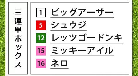 スプリンターズS,3連単5頭ボックス