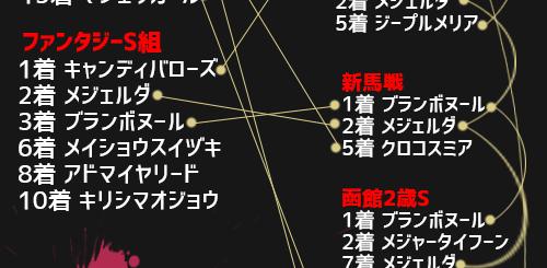 阪神ジュベナイルフィリーズ,勢力図