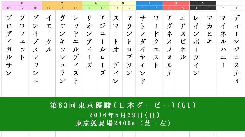 日本ダービー,枠順