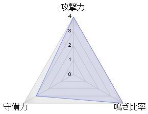 yasuoeakas5_レーダーチャート