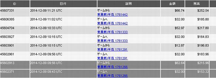 20141209_DORA麻雀収支表