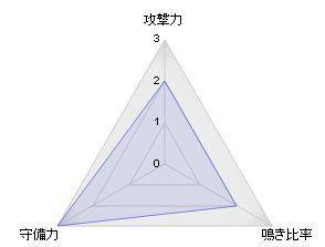DORA麻雀_yamagorira_レーダーチャート