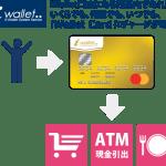 iWallet(アイウォレット)の登録手順からiWallet Card(アイウォレット カード)申請までのマニュアルまとめ
