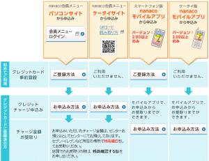 nanacoカード.チャージ.電子マネー.セブンカード.アプリ