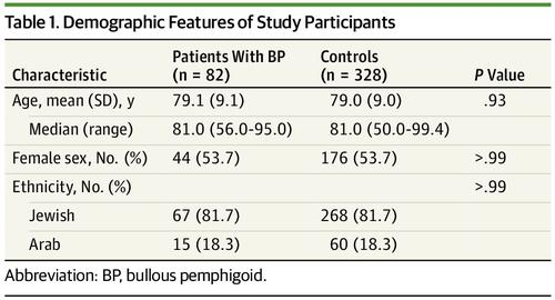 Association of Bullous Pemphigoid With Dipeptidyl-Peptidase 4