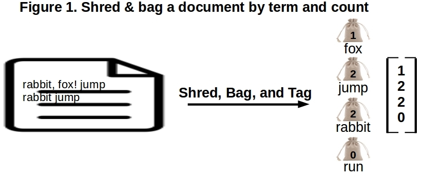Stacks of Documents and Bags of Words \u2013 Data Exploration