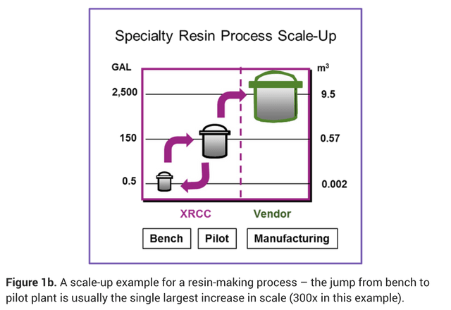 Process Engineering For Scale Up Of Specialty Chemicals
