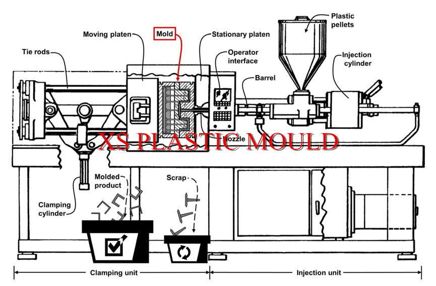 plastic injection machine diagram