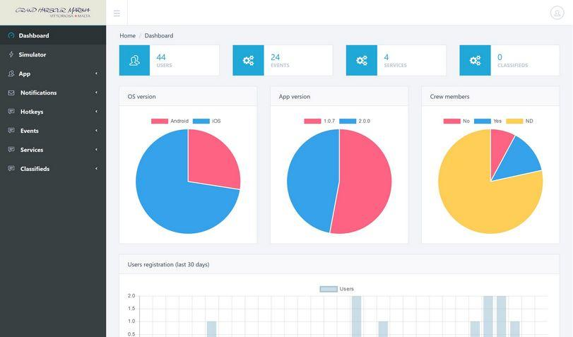Mobile app, GHM Malta, back-end, web-based admin dashboard