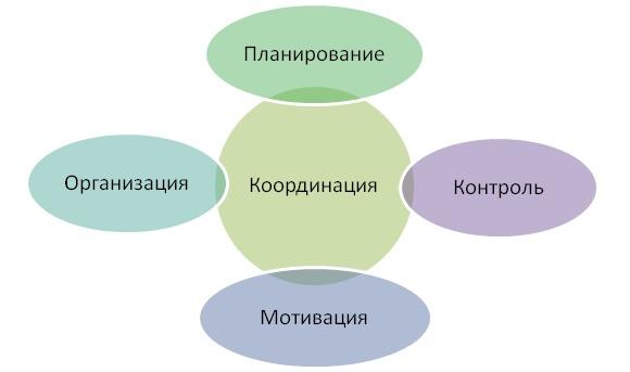 Функции менеджмента по Румянцевой