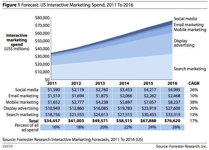 social media spending forecast forrester FasTake