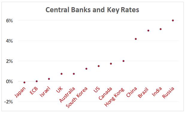 Central bank key rates